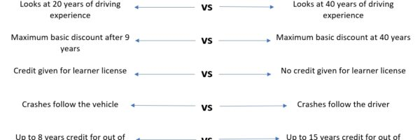 Driver Factor Discount Comparison